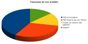 panorama activités 2019